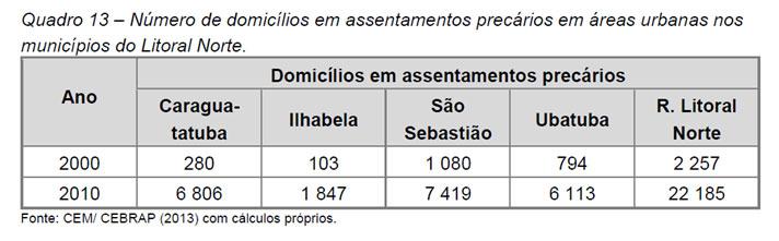 Número total de domicílios em assentamentos urbanos precários no Litoral Norte - PAIC-LN